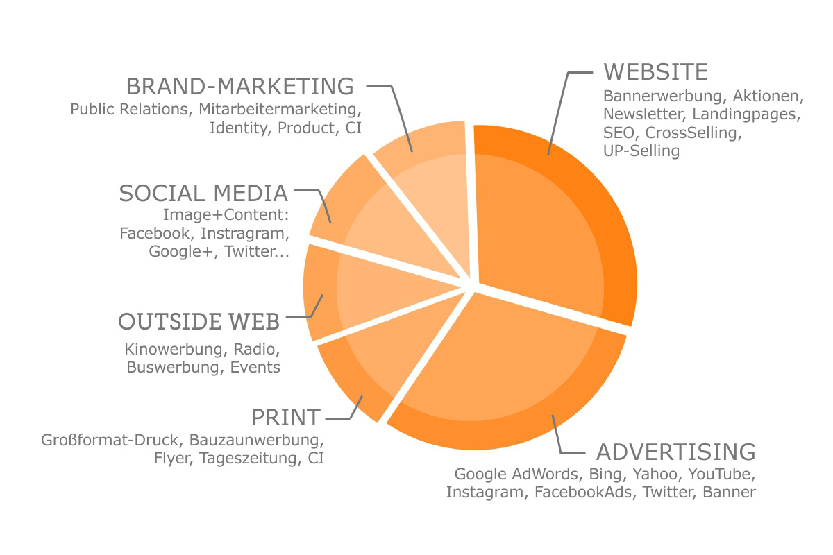 Content Marketing Mix Beispiel trägt auch zur Verbesserung des Suchmaschinenrankings bei