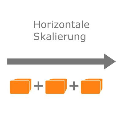 Infografik zur horizontalen Skalierung von IT-Systemen