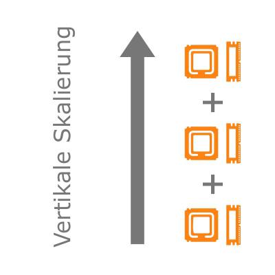 Infografik zur vertikalen Skalierung von IT-Systemen