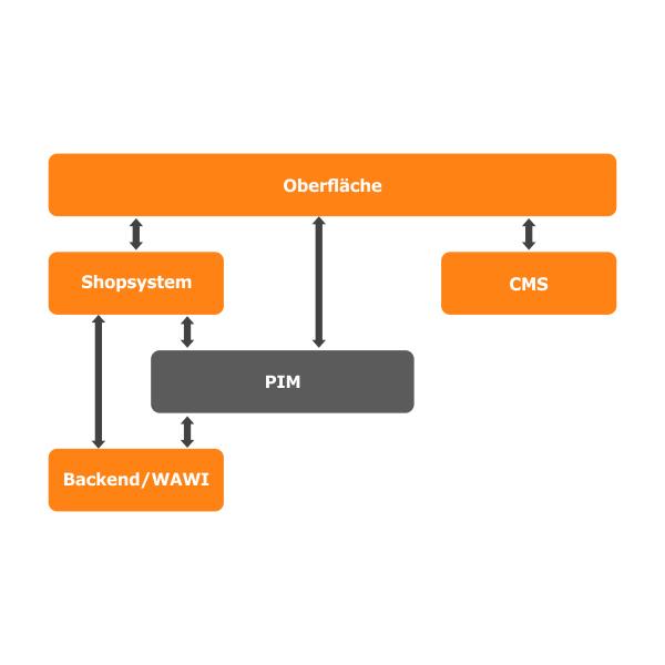 Onlineshop Lösung Architektur